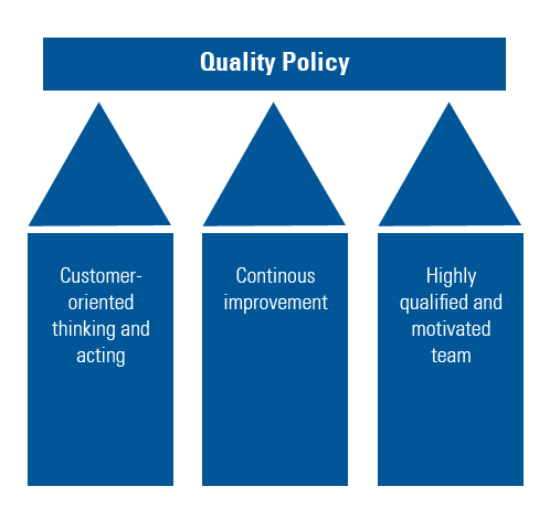 Figure 1: The three pillars of our quality policy