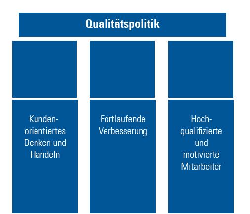 Abb. 1: Die drei Säulen unserer Qualitätspolitik